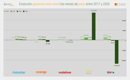 Evolucion Ganancia Neta Movil Los Meses De Junio Entre 2017 Y 2020