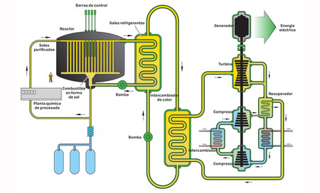 Reactorsalesfundidas