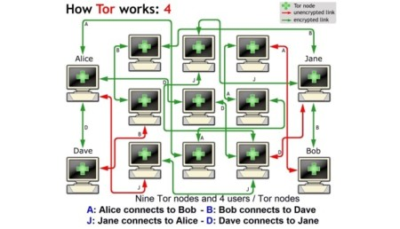 How it works Tor