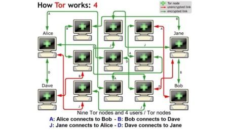 Cómo funciona Tor