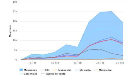 Impresiones del MWC por días desde el 15 de febrero