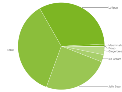 Android Marshmallow sigue creciendo tímidamente, sólo el 0,7% de los dispositivos han actualizado