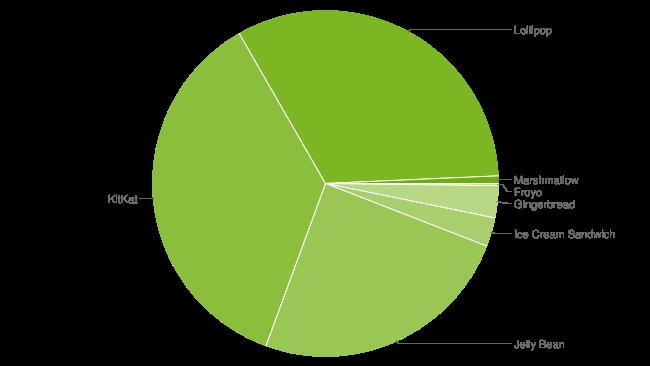 Data in January 2016
