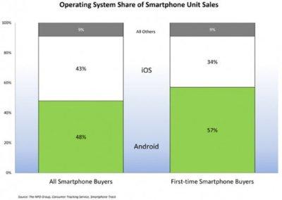 Android es la primera opción para quienes se inician con los smartphones, según NPD