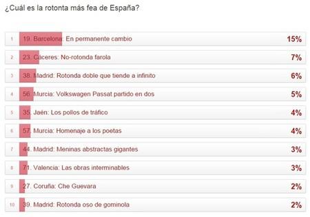 Resultados Peor Rotonta Espana