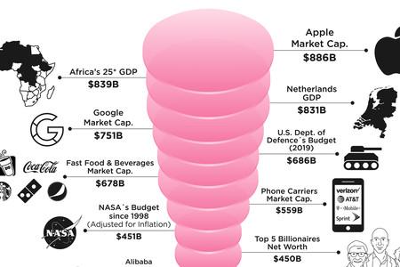 Más grande que todo el PIB de África: el valor real de Apple, explicado en una gráfica comparativa