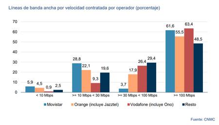 Lineas De Banda Ancha Por Velocidad Contratada Y Operador