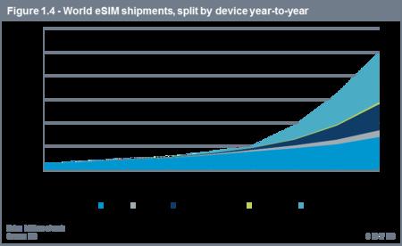 Previsión de dispositivos con eSIM
