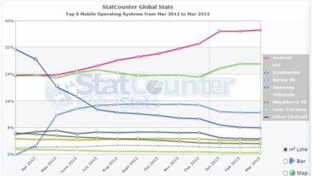 Estadísticas sistemas móviles