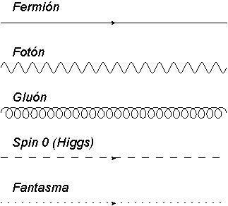 Tipos de trazo utilizados en diagramas para diferentes tipos de partícula