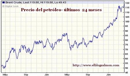 El barril de petróleo Brent llega a los 120 dólares
