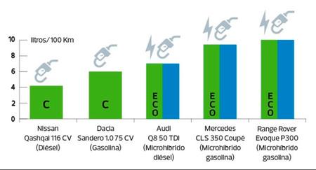 Comparativa Coches Microhibridos Ocu