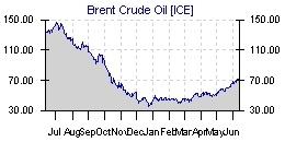 indice petroleo
