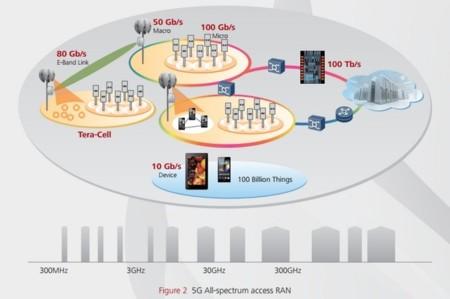 Estructura 5G