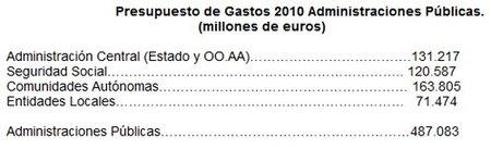 distribucion-gasto-publico.jpg