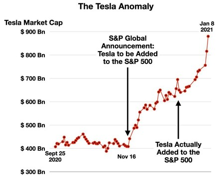 Https Specials Images Forbesimg Com Imageserve 5ffbc5827a6f87e9d378f8da The Tesla Anomaly 960x0 Jpg Fit Scale 1