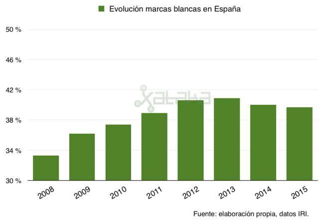Marcas Blancas Evolucion Espana 2015