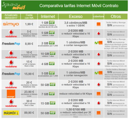 Comparativa Tarifas Internet Movil 2017