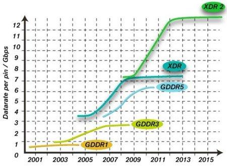 XDR2 GDDR5 comparison