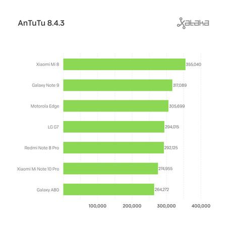 Motorola Edge Benchmarks 5