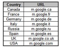 Búsquedas Google más rápidas con S60