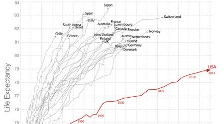 El gráfico que explica por qué el sistema sanitario de EEUU es el peor del mundo occidental
