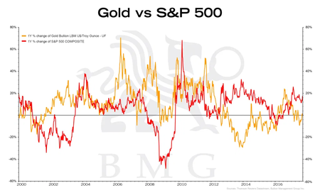Gold Sp500