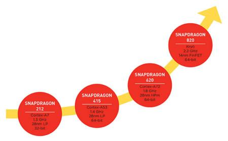 Qualcomm Snapdragon Cpu Kryo Clocks