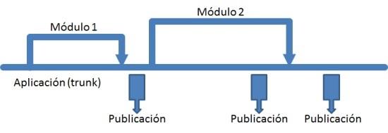 Branching2