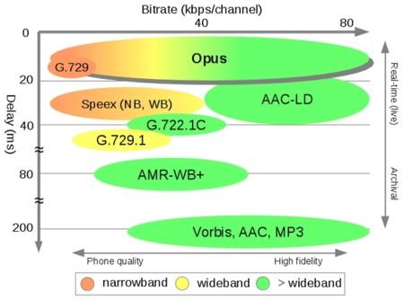 Opus tabla