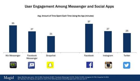 Tiempo que se pasa usando apps (EEUU)