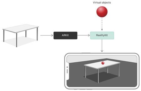 Estructura general de cómo funciona  RealityKit