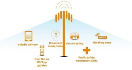 LTE Broadcast, las redes 4G también facilitarán las actualizaciones invisibles