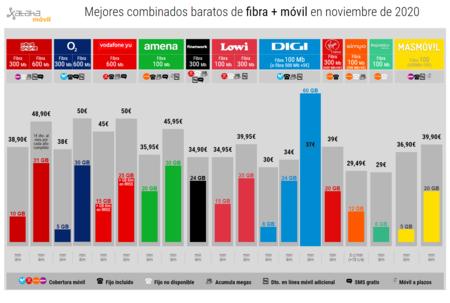 Mejores Combinados Baratos De Fibra Movil En Noviembre De 2020