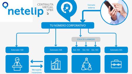 netelip, telefonía IP y centralita virtual para la pyme