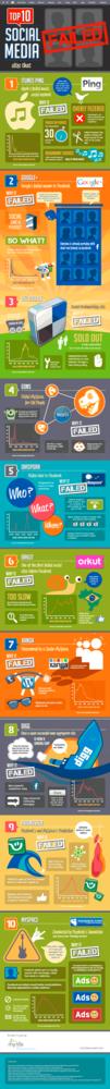 infografia-fracasos-completa.png