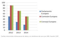 En 2014 podríamos navegar en toda Europa por 20 cénts/Mb
