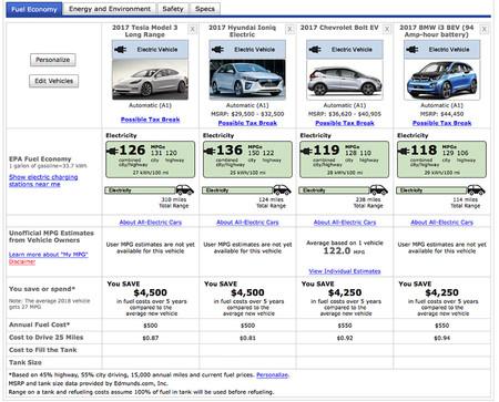 Comparativa Tesla Model 3 consumo autonomía