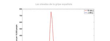 El riesgo de un segundo brote: qué nos cuentan los casos del SARS, la gripe A y la gripe española