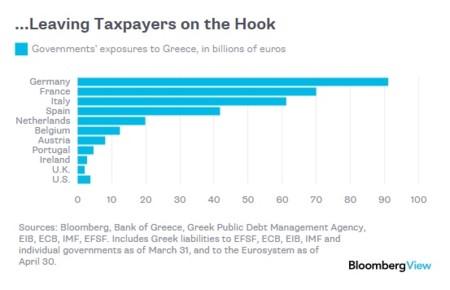 ¿A quién debe Grecia?