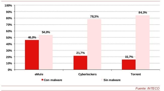 Tres de cada diez descargas de software no autorizados contienen virus