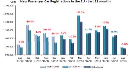 Matriculaciones turismos Unión Europea agosto 2013