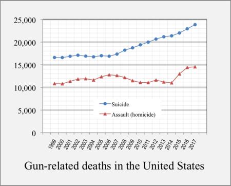 homicidios con armas