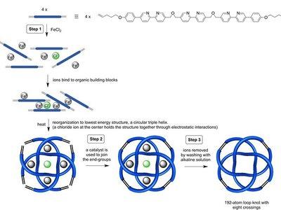 Se produce la estructura molecular más apretada jamás conocida