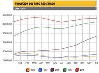 El paro desciende en 10.221 personas y cierra 2010 por encima de los 4,1 millones de parados