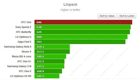 Linpack HTC One