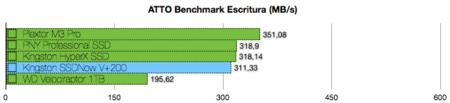 Kingston SSDNow V+200 benchmarks