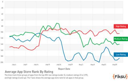 ¿Novedades en el sistema que calcula los rankings de la App Store?