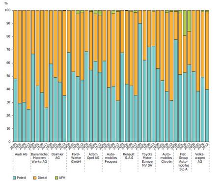 Comparación modelos diésel y gasolina