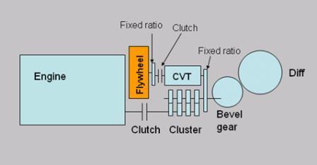 Diagrama del KERS mecánico